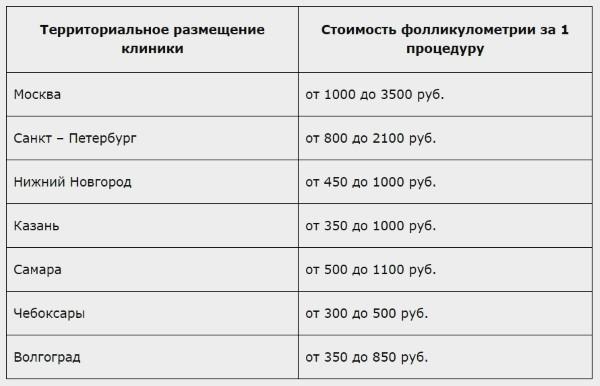 Стоимость фолликулометрии
